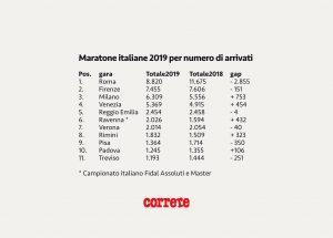 maratone all'estero arrivi