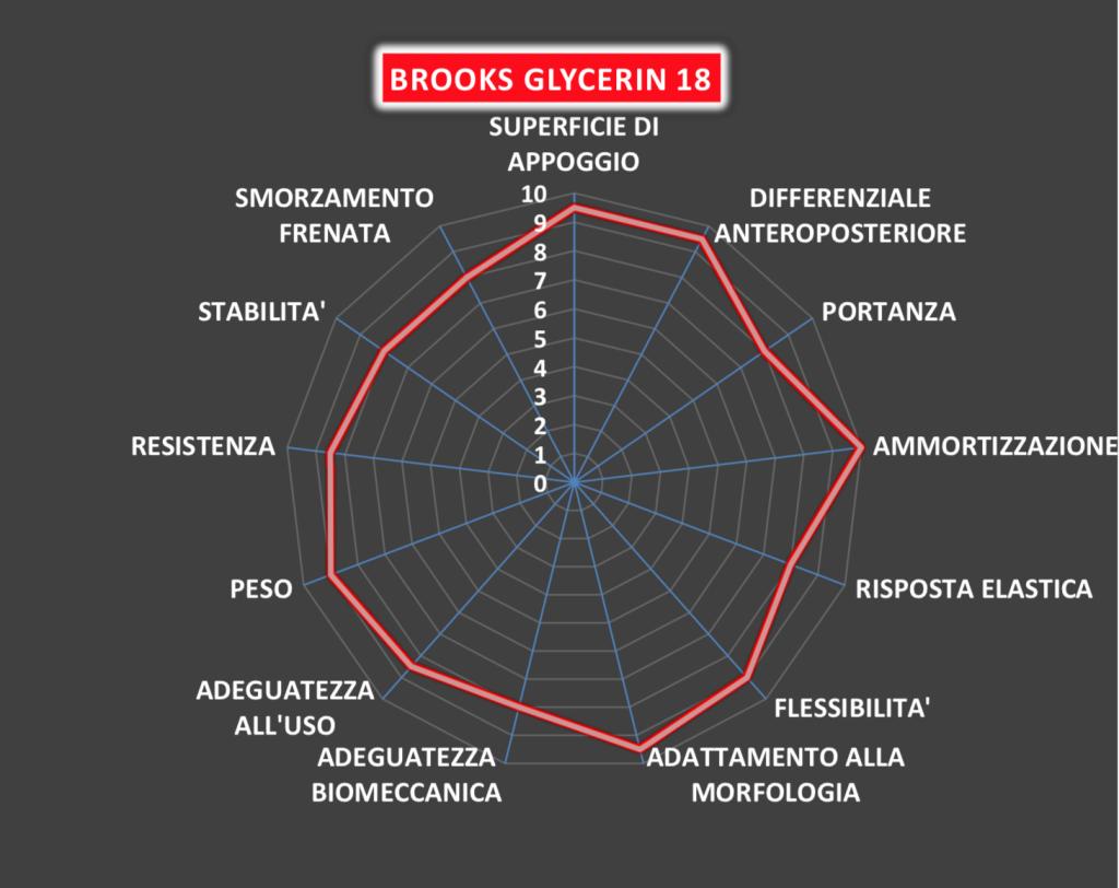 Brooks Glycerin Ragnatela